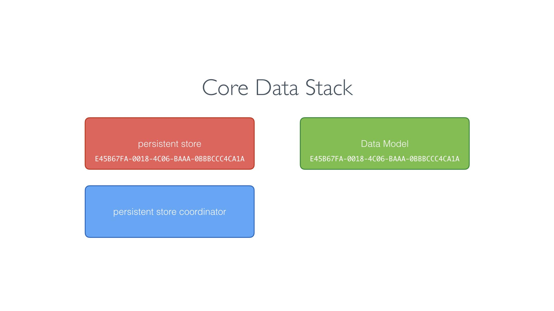 Core Data stores the unique identifier of the data model in the persistent store.