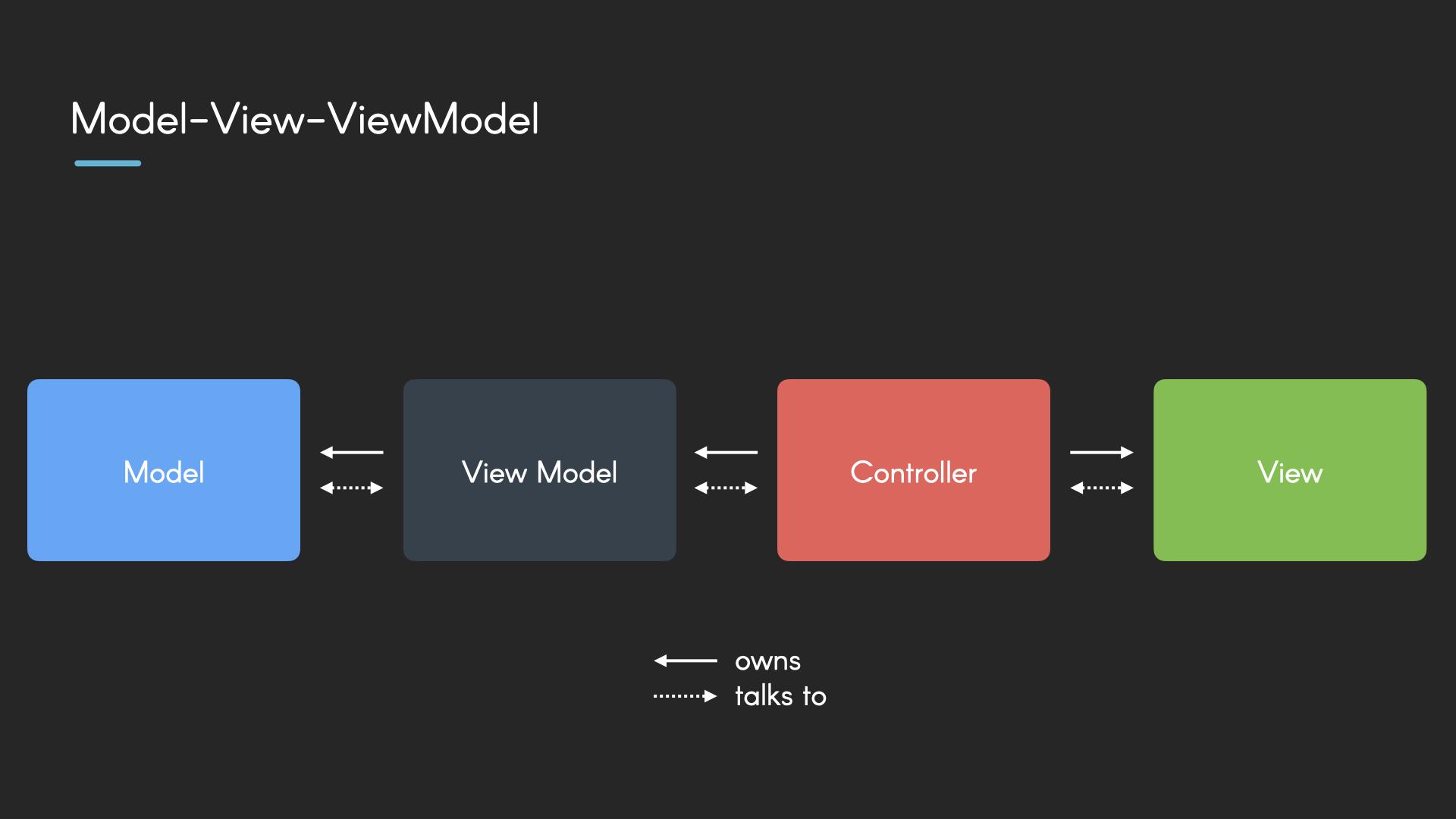 Model-View-ViewModel in a Nutshell