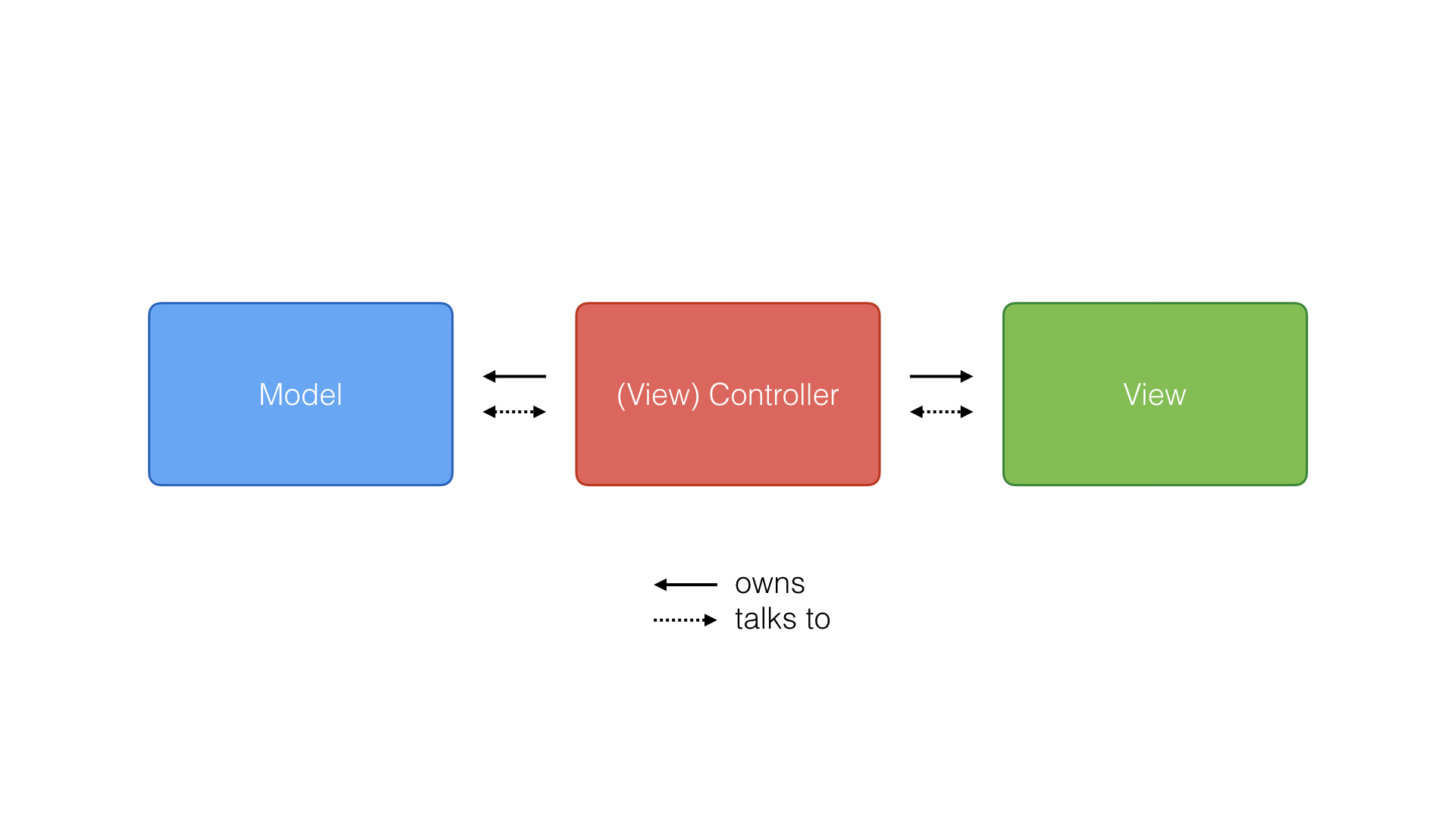 Model-View-Controller in a Nutshell