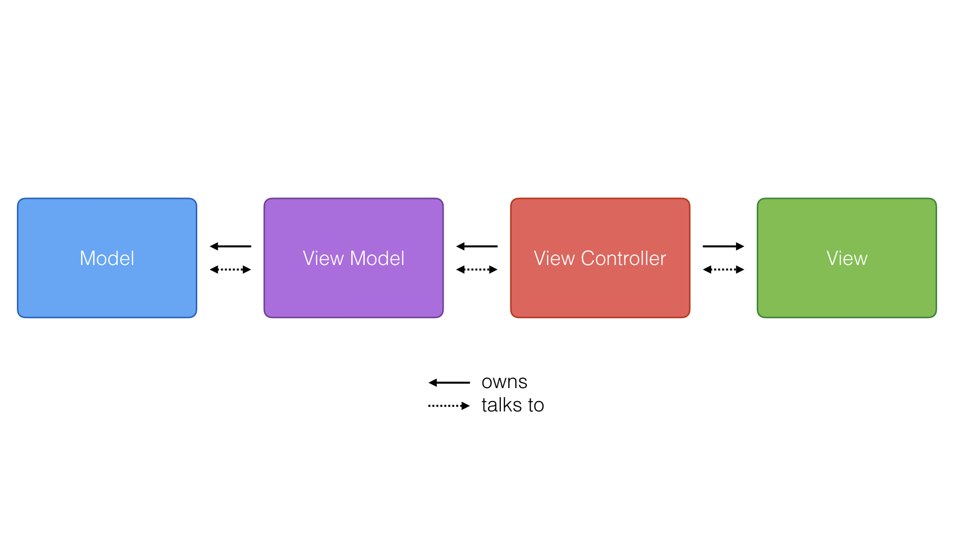 The Model-View-ViewModel Pattern in A Nutshell