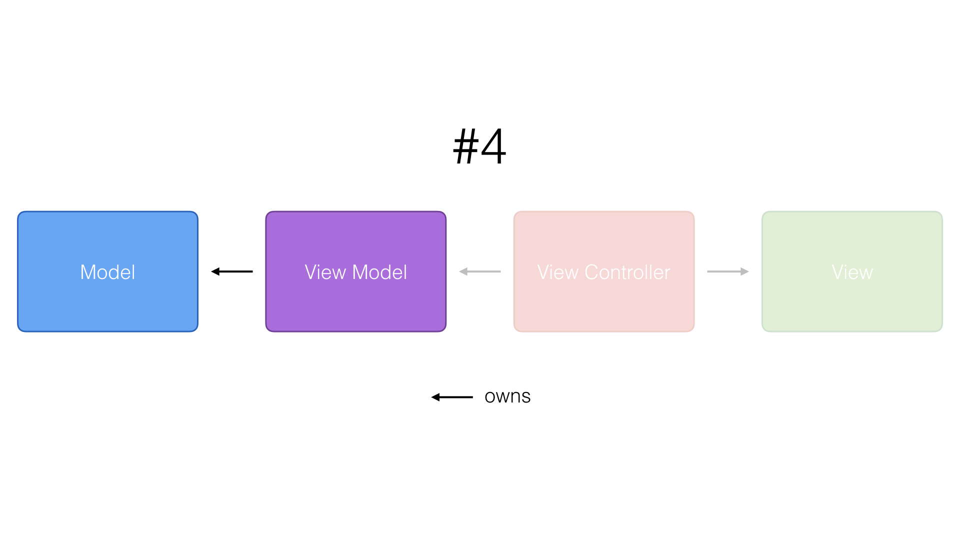 The view model owns the model.